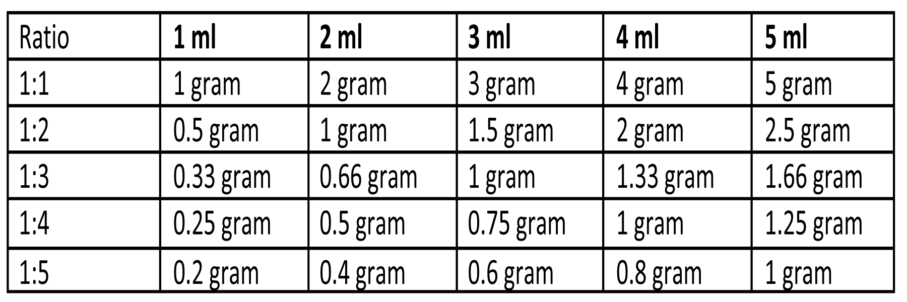 How many milligrams per gram