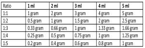 dosage ratio